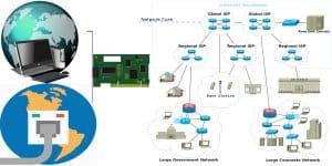 ربط شبكات الانترنت سلكى ولا سلكى و VPN