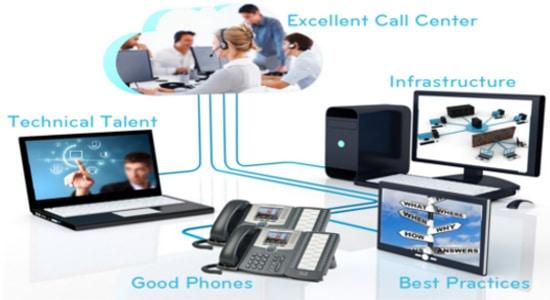 مكونات call center