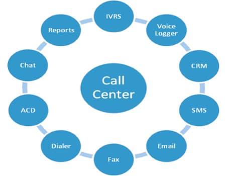 إدارة علاقات العملاء