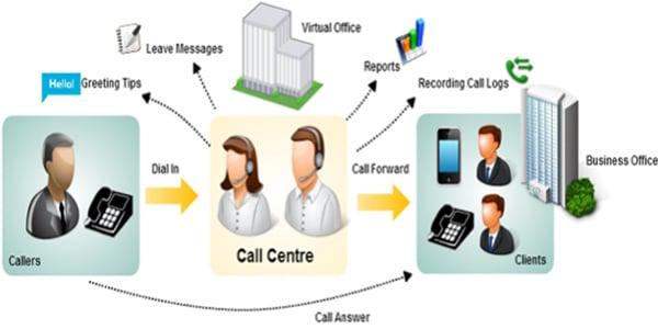 الكول سنتر نظام الاتصال