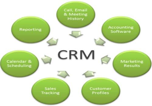 نظم إدارة علاقات العملاء