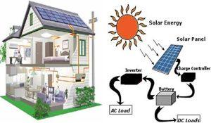 مكونات تركيب الطاقة الشمسية