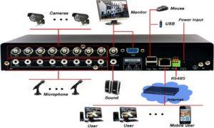 ربط مكونات نظام المراقبة بالكاميرات