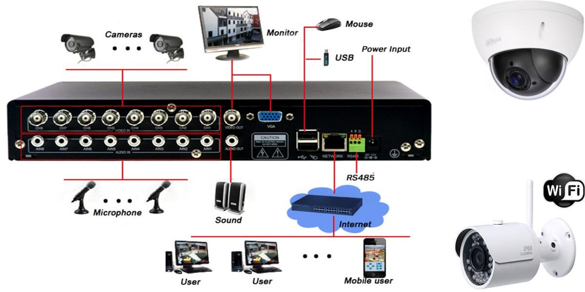 كيفية استخدام كاميرات المراقبة